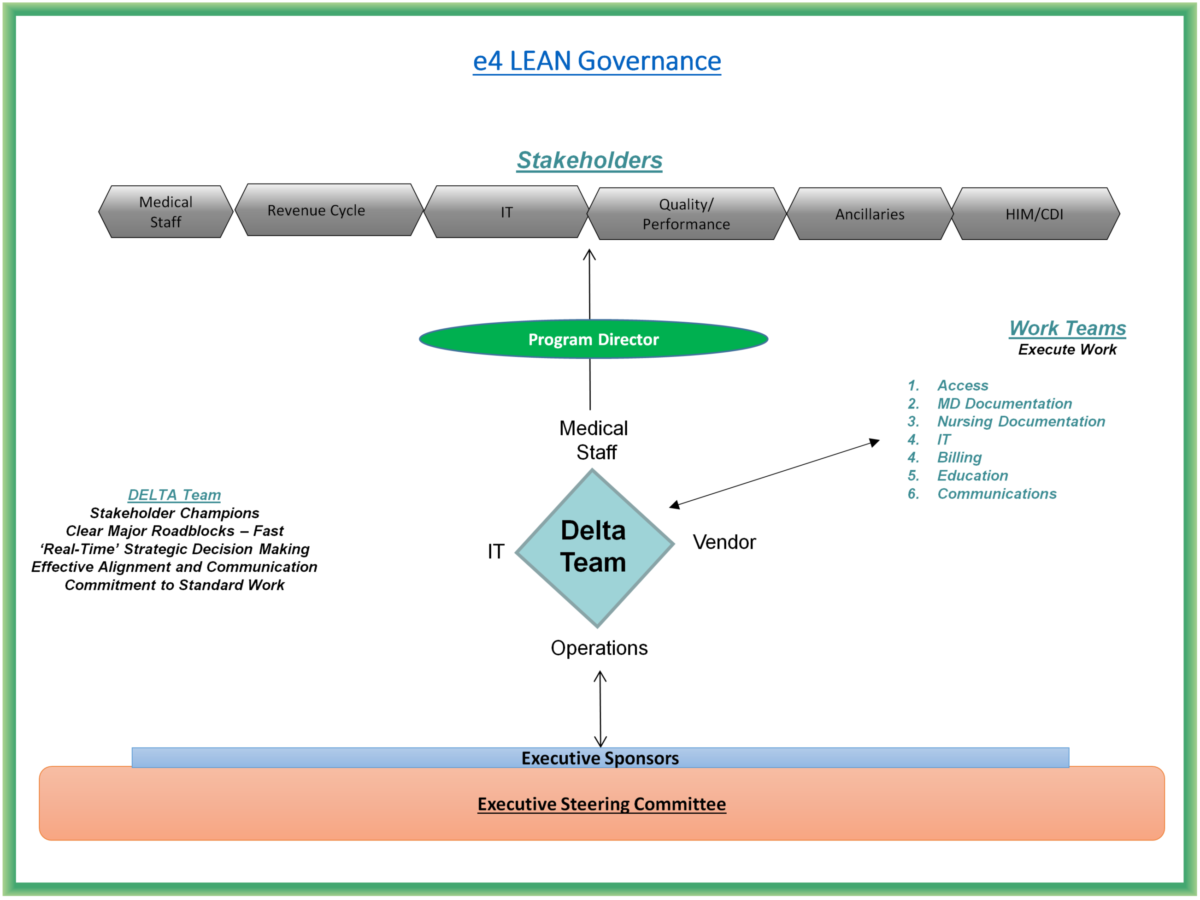 LEAN Governance Structure